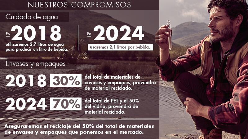 Infografía cuidado del agua - Postobón