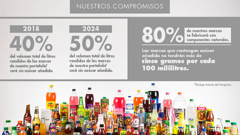 Porductos Postobón - infografÍa